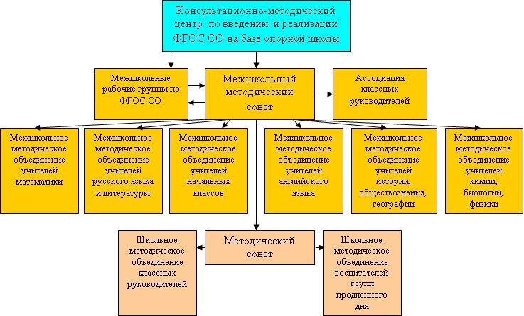 Структура методической службы.